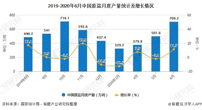 2019-2020年6月中国原盐月度产量统计及增长情况