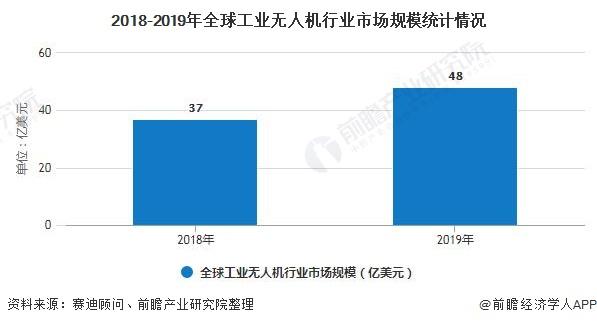 2018-2019年全球工业无人机行业市场规模统计情况