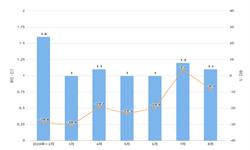 2020年1-8月我国<em>液晶显示器</em>出口量及金额增长情况分析