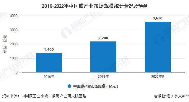 2016-2022年中国膜产业市场规模统计情况及预测