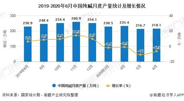 2019-2020年6月中国纯碱月度产量统计及增长情况