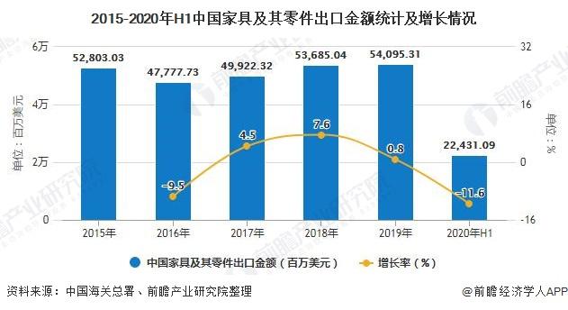 2015-2020年H1中国家具及其零件出口金额统计及增长情况