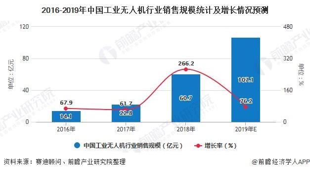 2016-2019年中国工业无人机行业销售规模统计及增长情况预测