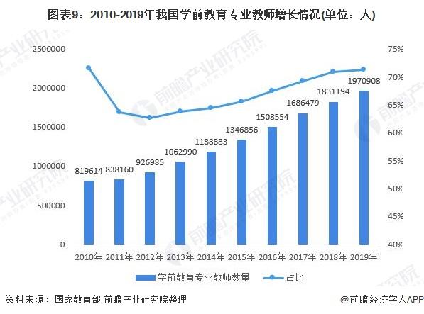 图表9:2010-2019年我国学前教育专业教师增长情况(单位:人)