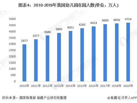 图表4:2010-2019年我国幼儿园在园人数(单位:万人)