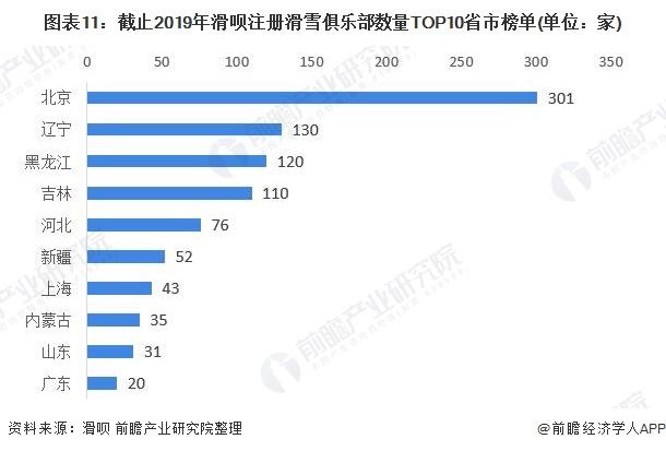 图表11:截止2019年滑呗注册滑雪俱乐部数量TOP10省市榜单(单位:家)