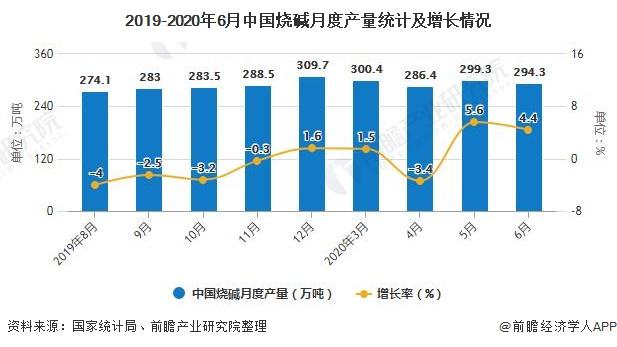 2019-2020年6月中国烧碱月度产量统计及增长情况