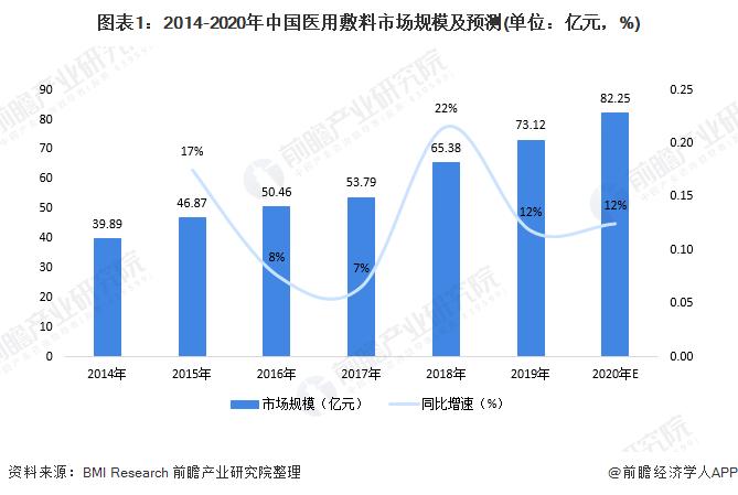 图表1:2014-2020年中国医用敷料市场规模及预测(单位:亿元,%)