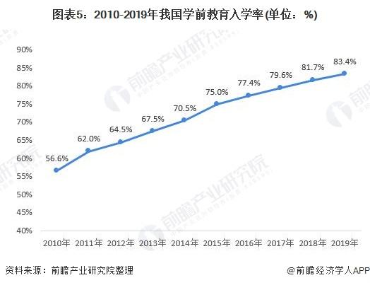 图表5:2010-2019年我国学前教育入学率(单位:%)