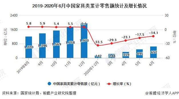 2019-2020年6月中国家具类累计零售额统计及增长情况