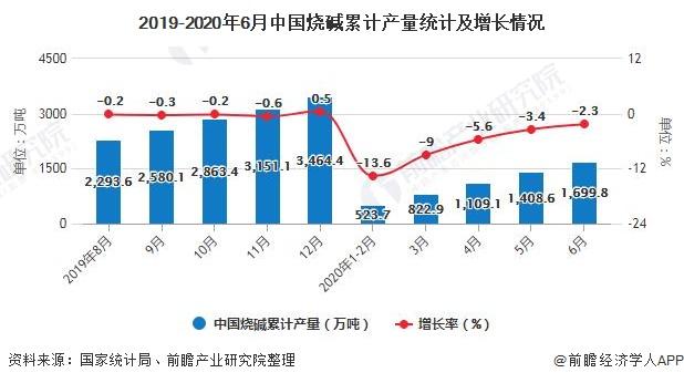 2019-2020年6月中国烧碱累计产量统计及增长情况