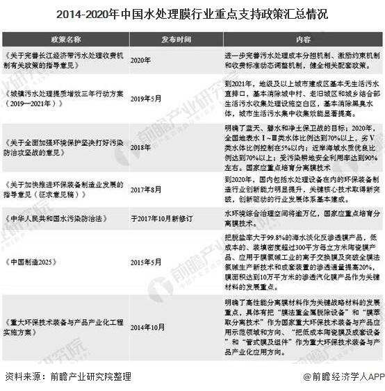 2014-2020年中国水处理膜行业重点支持政策汇总情况