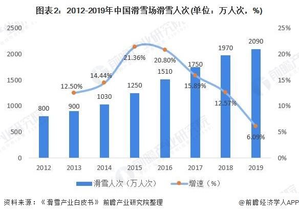 图表2:2012-2019年中国滑雪场滑雪人次(单位:万人次,%)