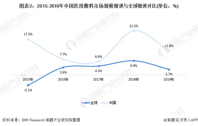 图表2:2015-2019年中国医用敷料市场规模增速与全球增速对比(单位:%)