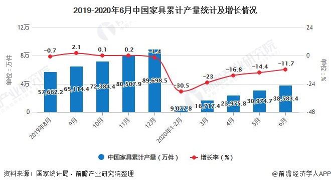 2019-2020年6月中国家具累计产量统计及增长情况