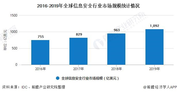 2016-2019年全球信息安全行业市场规模统计情况