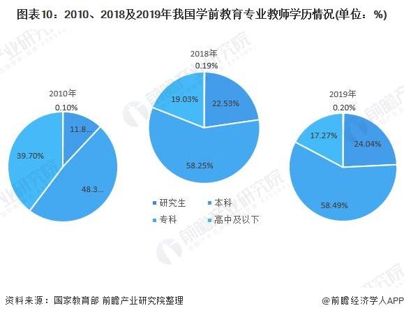 图表10:2010、2018及2019年我国学前教育专业教师学历情况(单位:%)