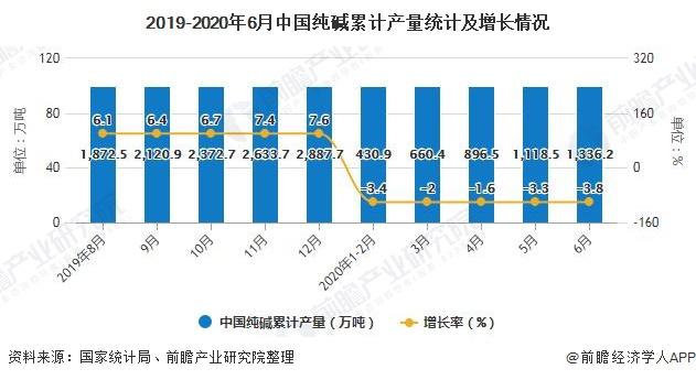2019-2020年6月中国纯碱累计产量统计及增长情况