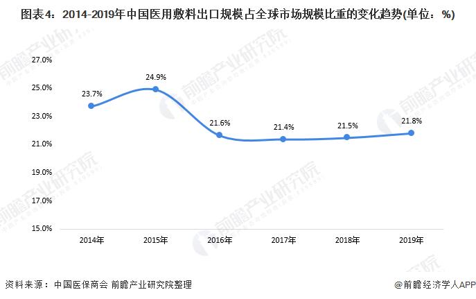 图表4:2014-2019年中国医用敷料出口规模占全球市场规模比重的变化趋势(单位:%)