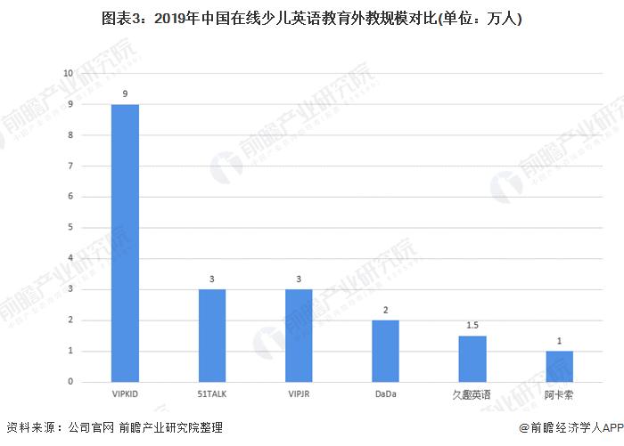 图表3:2019年中国在线少儿英语教育外教规模对比(单位:万人)