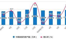 2020年H1中国<em>家具</em>行业市场分析:累计产量将逼近3.86亿件