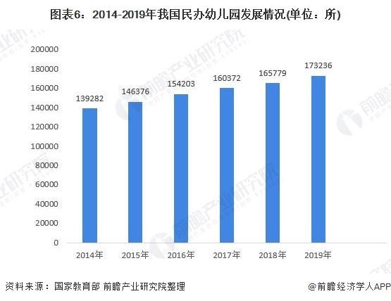 图表6:2014-2019年我国民办幼儿园发展情况(单位:所)
