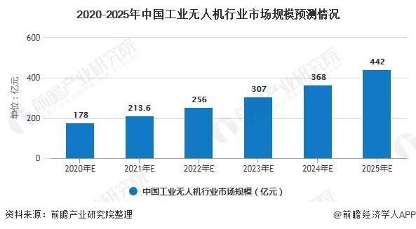 2020-2025年中国工业无人机行业市场规模预测情况