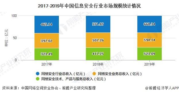 2017-2019年中国信息安全行业市场规模统计情况