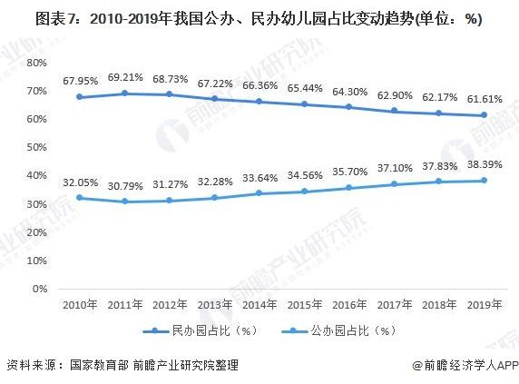图表7:2010-2019年我国公办、民办幼儿园占比变动趋势(单位:%)