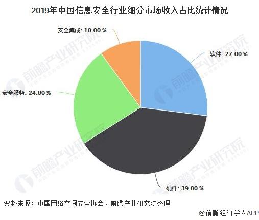 2019年中国信息安全行业细分市场收入占比统计情况