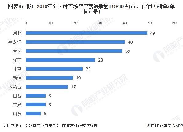 图表8:截止2019年全国滑雪场架空索道数量TOP10省(市、自治区)榜单(单位:条)