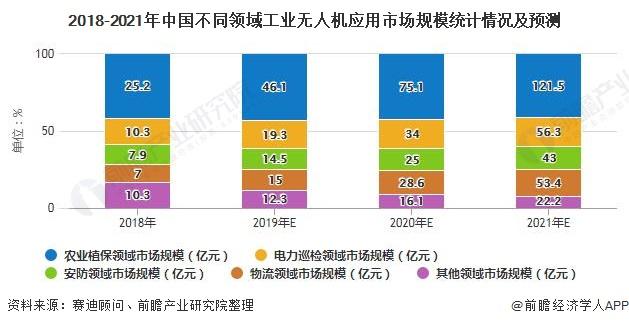 2018-2021年中国不同领域工业无人机应用市场规模统计情况及预测