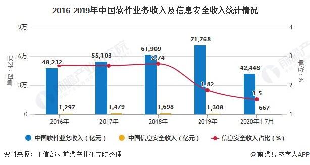 2016-2019年中国软件业务收入及信息安全收入统计情况