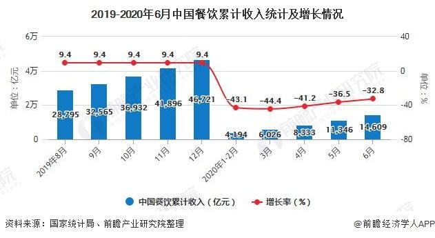 2019-2020年6月中国餐饮累计收入统计及增长情况
