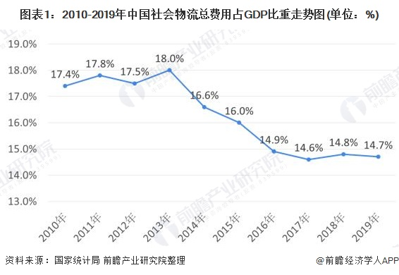 图表1:2010-2019年中国社会物流总费用占GDP比重走势图(单位:%)