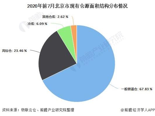 2020年前7月北京市现有仓源面积结构分布情况