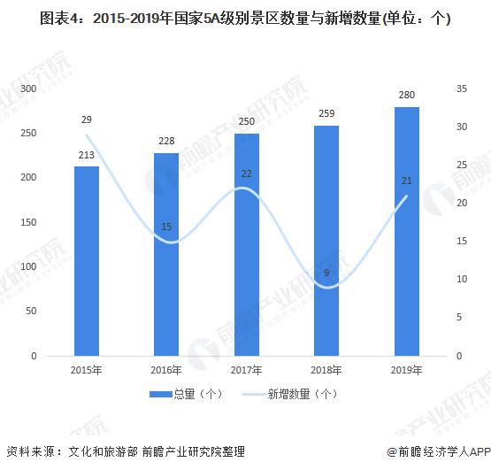 图表4:2015-2019年国家5A级别景区数量与新增数量(单位:个)