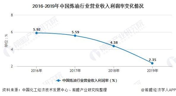2016-2019年中国炼油行业营业收入利润率变化情况