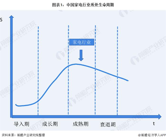 图表1:中国家电行业所处生命周期