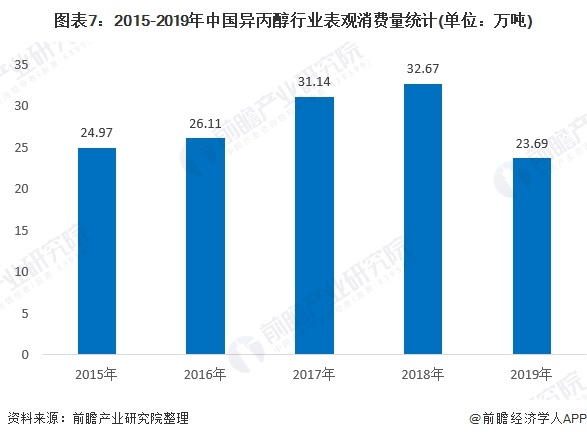 图表7:2015-2019年中国异丙醇行业表观消费量统计(单位:万吨)