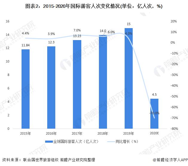图表2:2015-2020年国际游客人次变化情况(单位:亿人次,%)