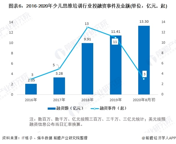 图表6:2016-2020年少儿思维培训行业投融资事件及金额(单位:亿元,起)