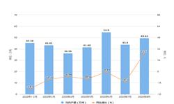 2020年1-8月北京市饮料产量及增长情况分析
