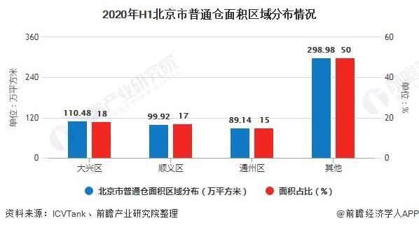 2020年H1北京市普通仓面积区域分布情况
