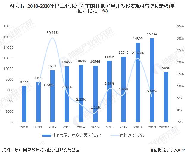 图表1:2010-2020年以工业地产为主的其他房屋开发投资规模与增长走势(单位:亿元,%)