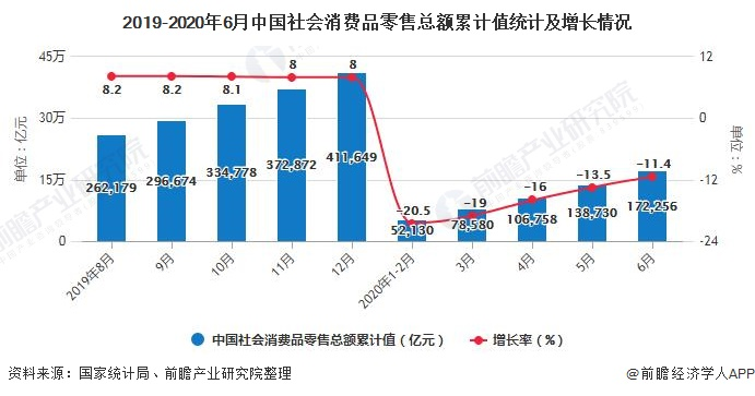 2019-2020年6月中国社会消费品零售总额累计值统计及增长情况