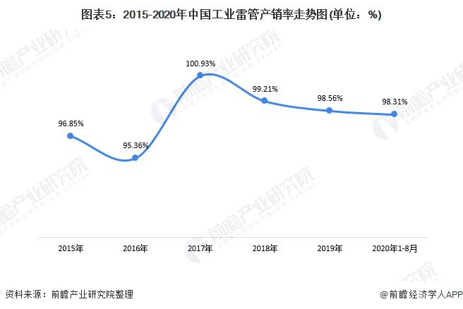 图表5:2015-2020年中国工业雷管产销率走势图(单位:%)