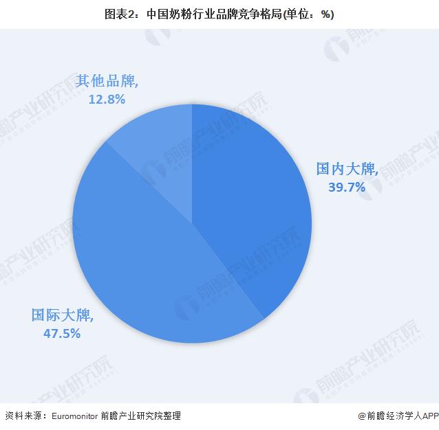图表2:中国奶粉行业品牌竞争格局(单位:%)