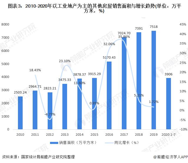 图表3:2010-2020年以工业地产为主的其他房屋销售面积与增长趋势(单位:万平方米,%)
