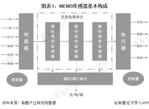 图表1:MEMS传感器基本构成